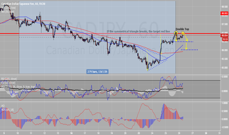 CADJPY: Possible double pick