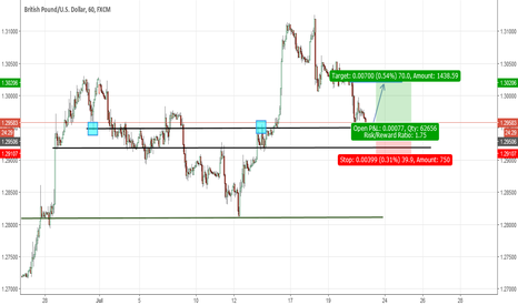 GBPUSD: GBPUSD LONG-INTRADAY SETUP STRUCTURE BASED TRADING