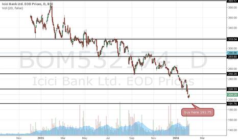BOM532174: icici bank buying evel