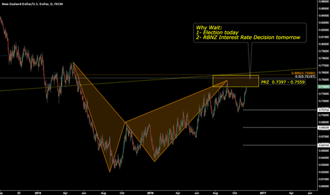 NZDUSD: NZDUSD - Better employment and Inflation expectations