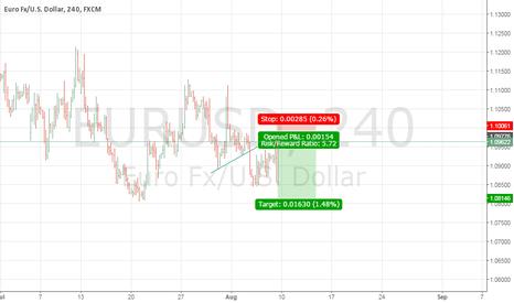 EURUSD: low risk short
