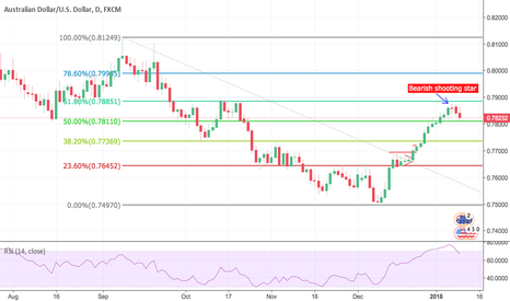 AUDUSD: AUD USD Short opportunity