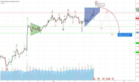 GBPUSD: GBP/USD wybiło ponad poziom 1.3000, czy będzie rosnąć dalej?
