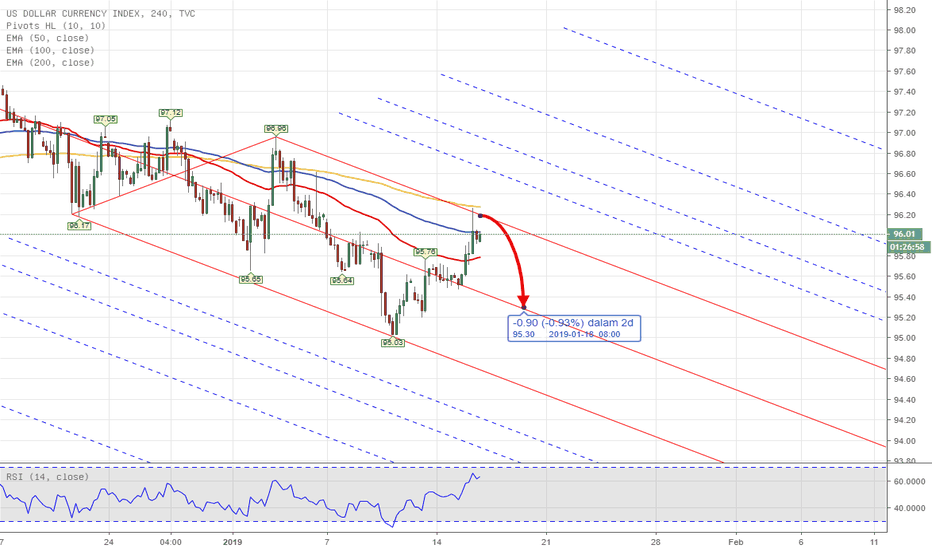 DXY: PITCHFORK - DXY US INDEX Weekly Analysis 14th - 18th Jan 2019