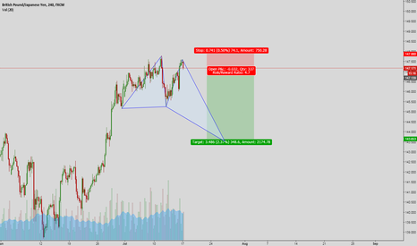 GBPJPY: short gbpjpy at the highest aGAIN
