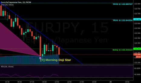 EURJPY: Harmonic Shark on the EUR/JPY