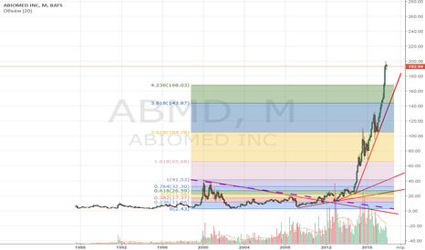 ABMD: ABMD: нет цели - нет сделки.