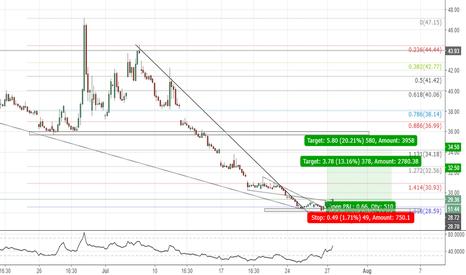 UVXY: UVXY(1hr chart). Wedge, trend line break, at 1.618 ext.