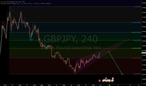 GBPJPY: GbpJpy Possible wedge on correction