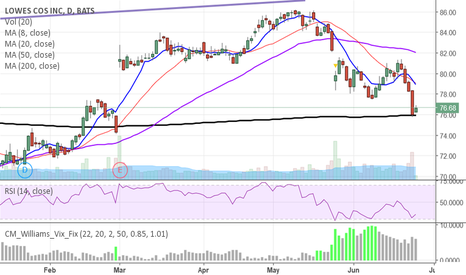 LOW: ready to rebound