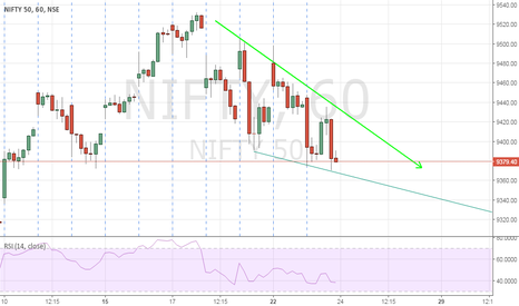 NIFTY: Ultra bullish nifty