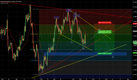 AUDUSD: SHORT AUD/USD 4H