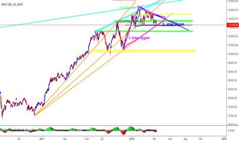 XU100: önemli bir trend çizgisine dokunmuş durumda
