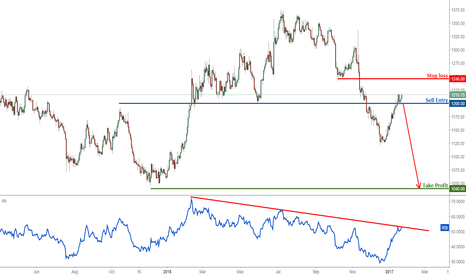 XAUUSD: XAUUSD: Right at major resistance, time to sell