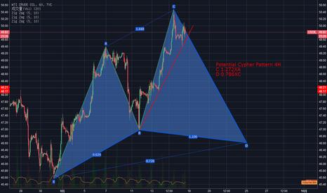 USOIL: 潜在的赛福模式待验证,下破趋势线可以看D点