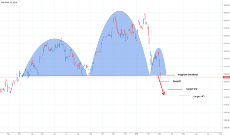 DAX: DAX SHS and Short Opoortunity