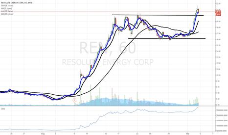 REN: $REN to $24 on pattern breakout