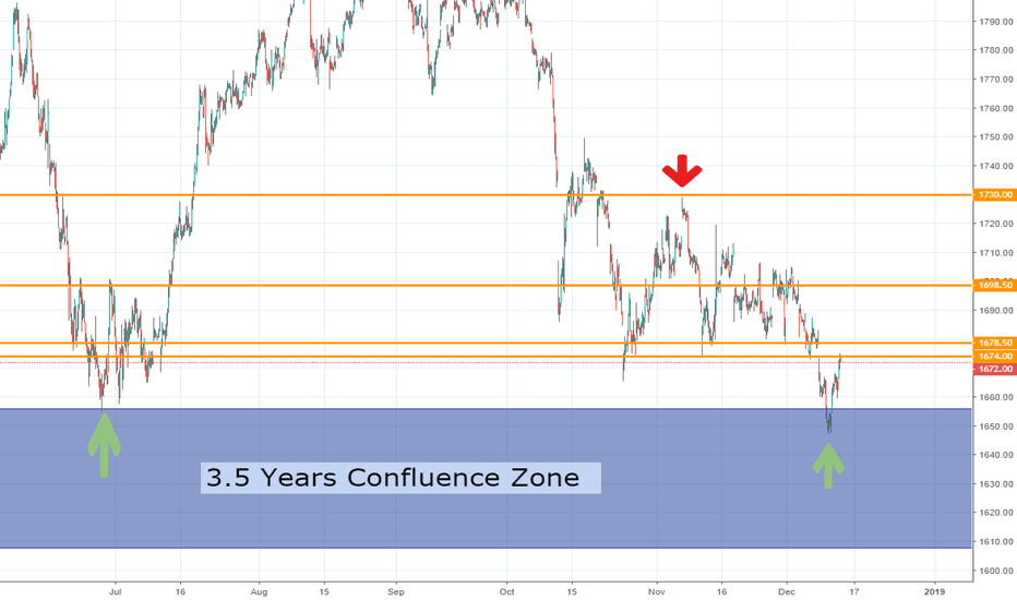 FKLI1!: FKLI - Rebound From 3.5 Years Confluence Zone
