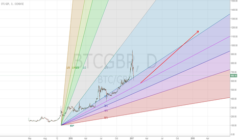 BTCGBP: BTC long , looking to add in march/ish if price lowers