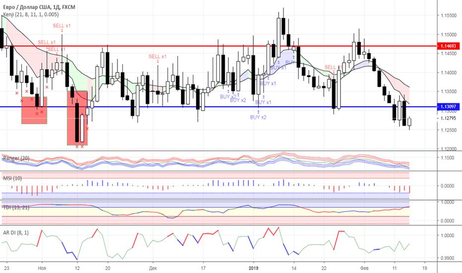 EURUSD: Диапазонная торговля: валютный рынок на 14.02.2019 года