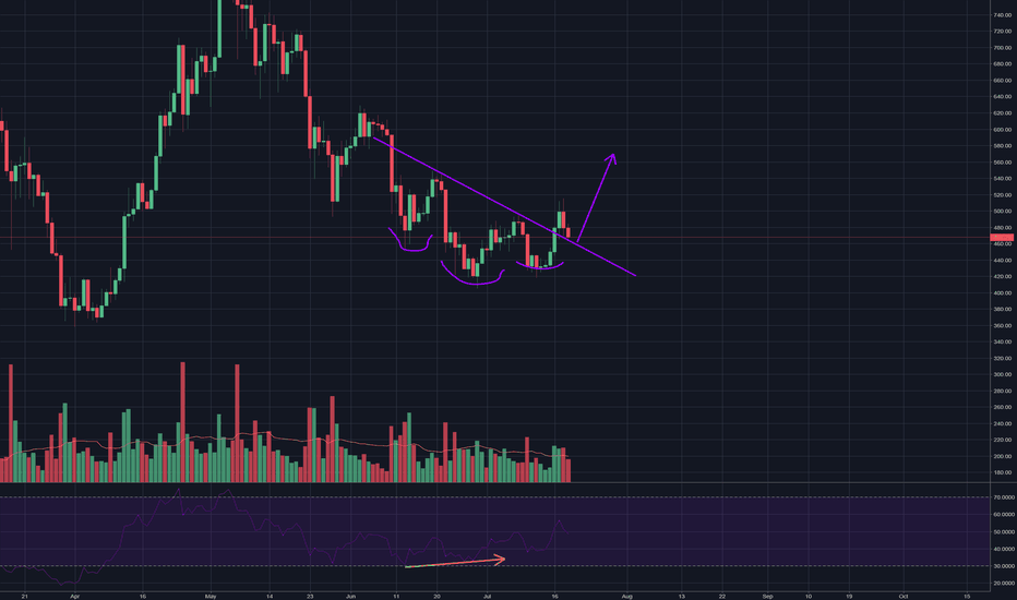 ETHUSD: Ethereum Showing Weakness