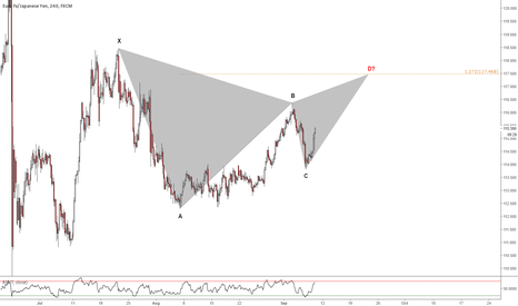EURJPY: Bearish Gartley