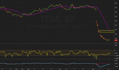 TEVA: $TEVA
