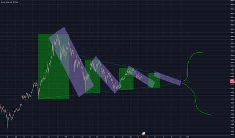 BTCUSD: Bitcoin Channels and Fractals - 30k or 3k?