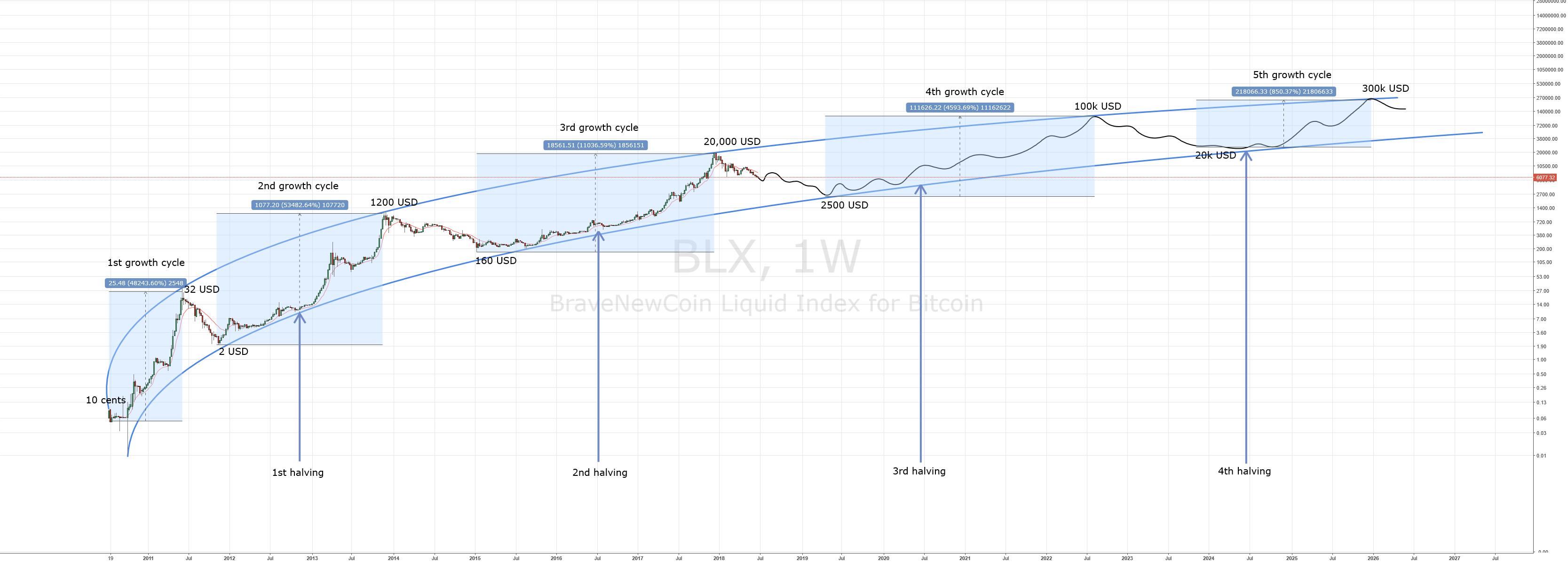 bitcoin longterm chart  bncblx  flaviustodorius tradingview