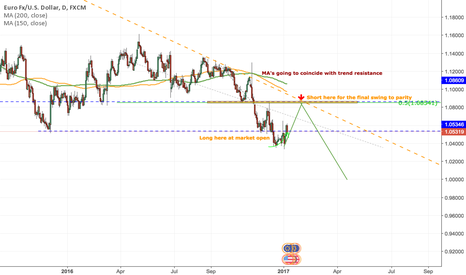 EURUSD: EURUSD - Roadmap for final two swings before PARITY