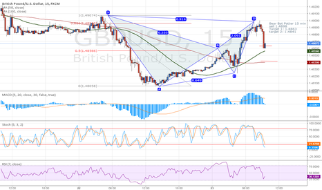 GBPUSD: Bear Bat Pattern