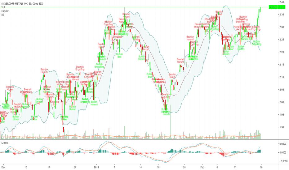 SVM: SVM - silver mining stock