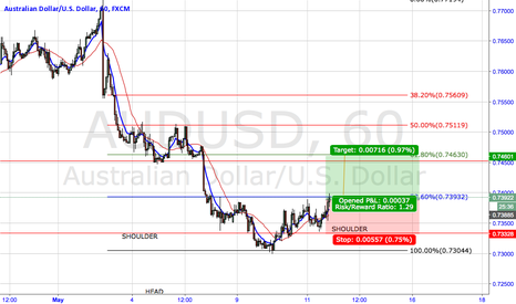 AUDUSD: AUDUSD.HEAD AND SHOULDERS FORMATION IN H1