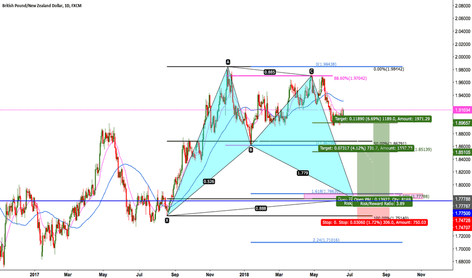 GBPNZD: GBPNZD Bullish Bat