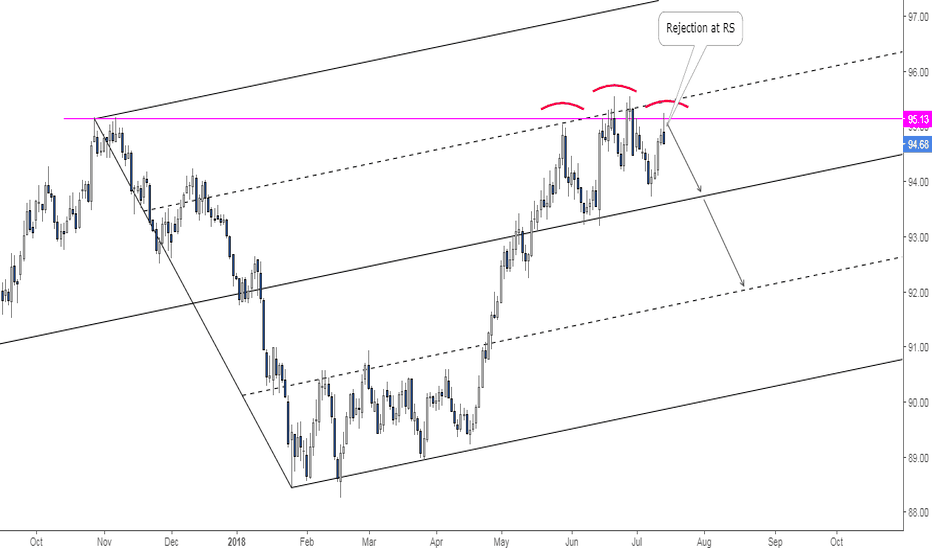 DXY: Head & Shoulders at Resistance to Push US Dollar to the Down