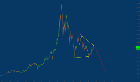 BTCUSD: Don't ask and call me legend