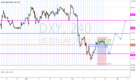DXY: USDX FORECAST WEEK(S) AHEAD