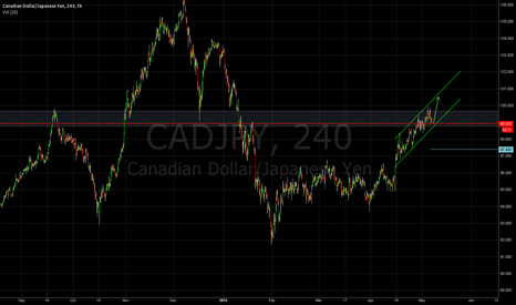CADJPY: CADJPY aiming for 2014's high
