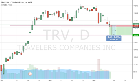 TRV: Begining Down Trend holding for short term