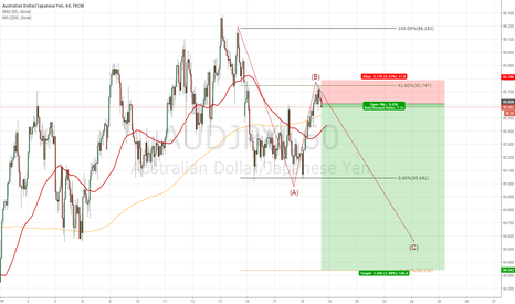 AUDJPY: ABC SHORT AUDJPY