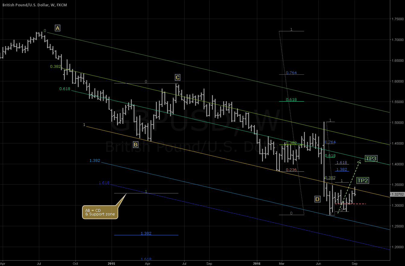 Overcoming resistance. Next 1.355 & 1.40