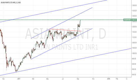 ASIANPAINT: ASIANPAINTS Long