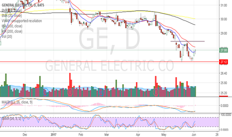 GE: GE - Double bottom
