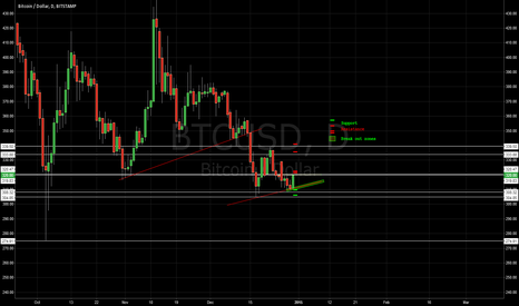 BTCUSD: [BITCOIN] Horizontal S&R | MFI Trend | Updated