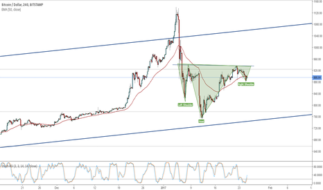 BTCUSD: Bitcoin draws positive formation