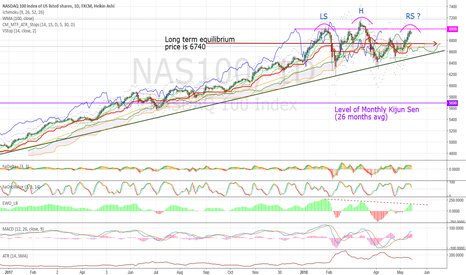 NAS100: Head and Shoulders?