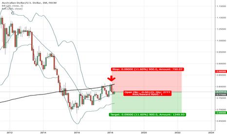 AUDUSD: Short AUD/USD on Monthly chart