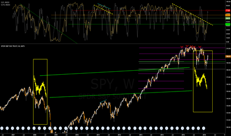SPY: Sell off Postulate - [Continuation]