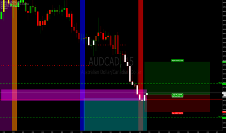 AUDCAD: Low risk trades around OCO and Brinks boxes