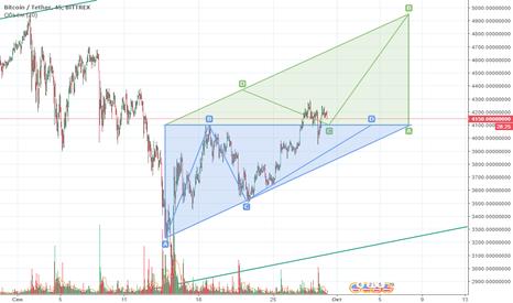 BTCUSDT: BTC - треугольник